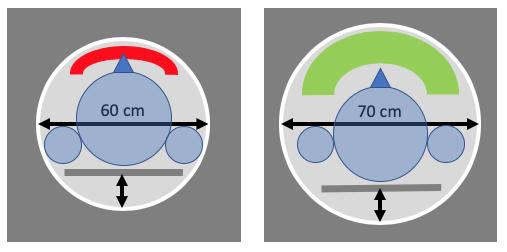 Größenvergleich MRT